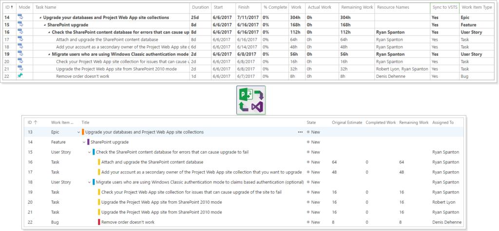 FluentPro Integration Hub: Project Online - Microsoft VSTS