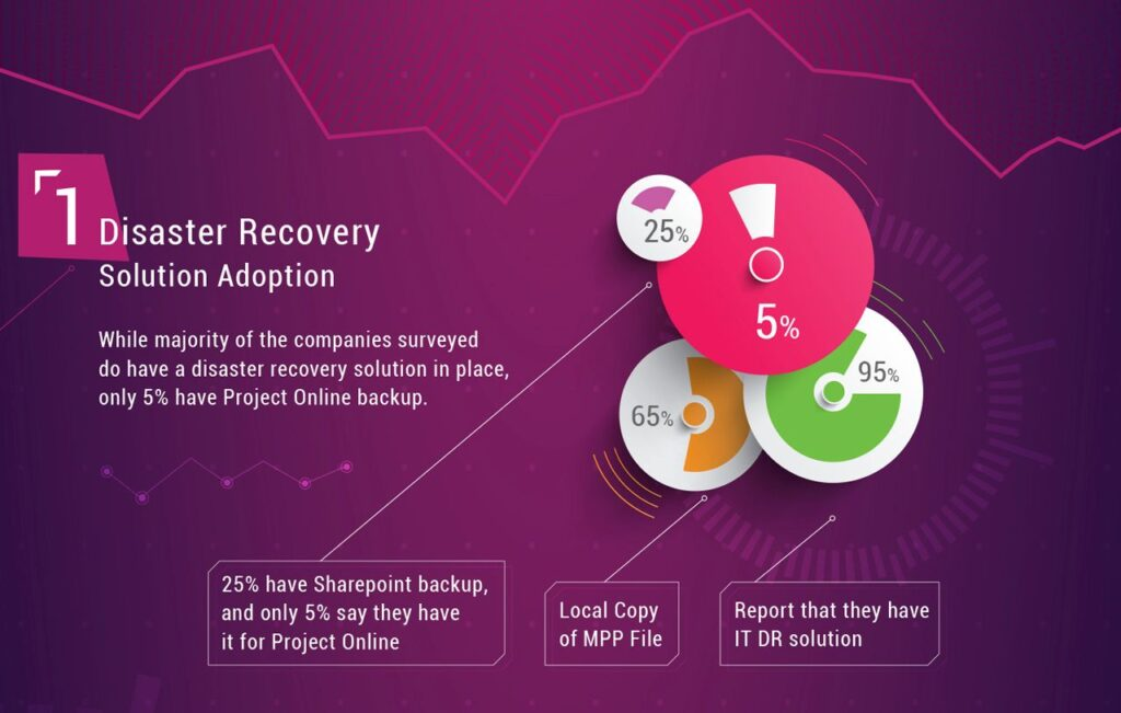 Disaster Recovery for Microsoft Project Online: yes or no